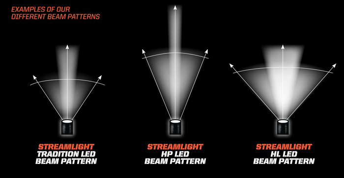 Stinger Beam Types